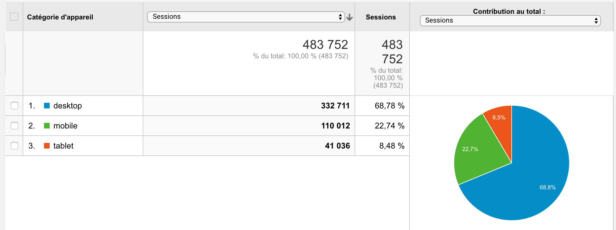 google analytics : mobile users share is 30%